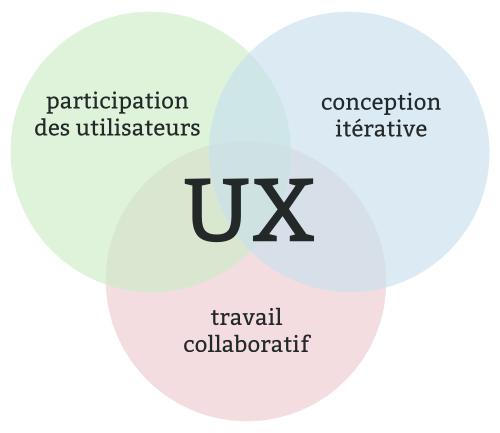 UX - Les 3 elements essentielles