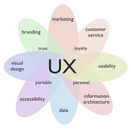 UX is a combination of many disciplines