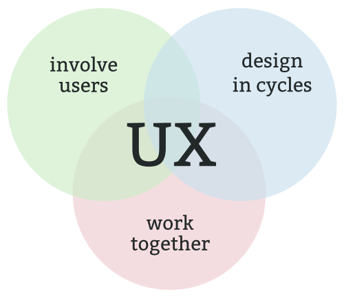 The essential elements of the user experience process - Design in cycles, work together, and involve users